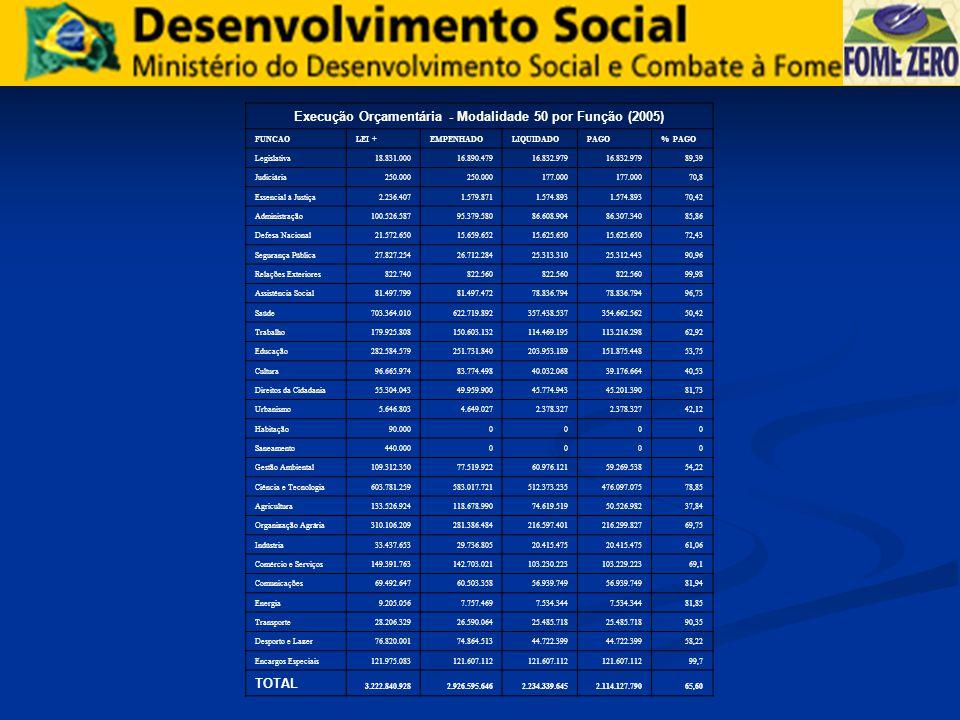 Execução Orçamentária - Modalidade 50 por Função (2005) FUNCAOLEI +EMPENHADOLIQUIDADOPAGO% PAGO Legislativa18.831.00016.890.47916.832.979 89,39 Judici