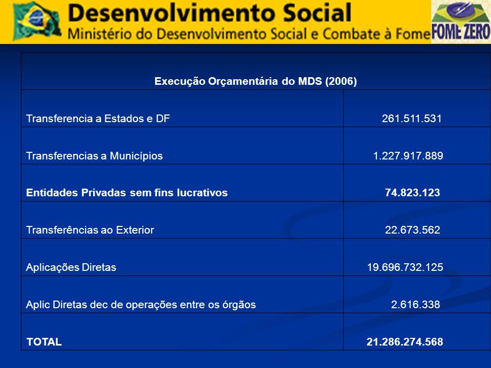 Execução Orçamentária do MDS (2006) Transferencia a Estados e DF 261.511.531 Transferencias a Municípios 1.227.917.889 Entidades Privadas sem fins luc
