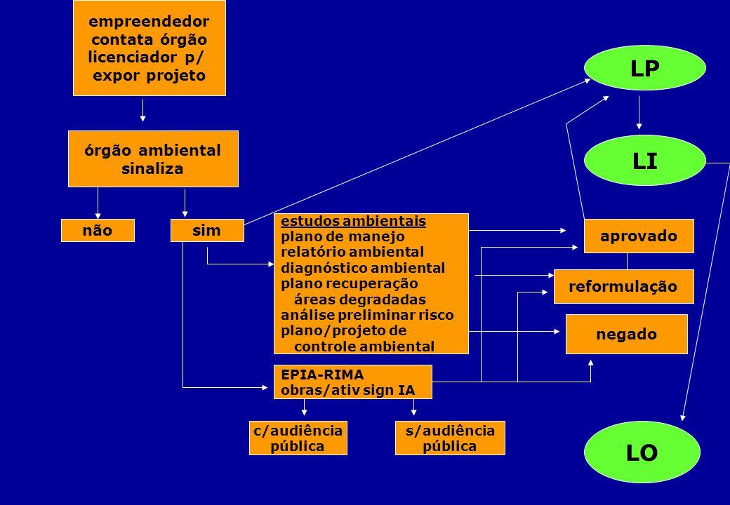 empreendedor contata órgão licenciador p/ expor projeto órgão ambiental sinaliza nãosim LP LI LO estudos ambientais plano de manejo relatório ambienta