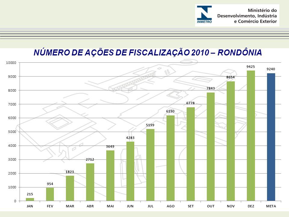 NÚMERO DE AÇÕES DE FISCALIZAÇÃO 2010 – RONDÔNIA