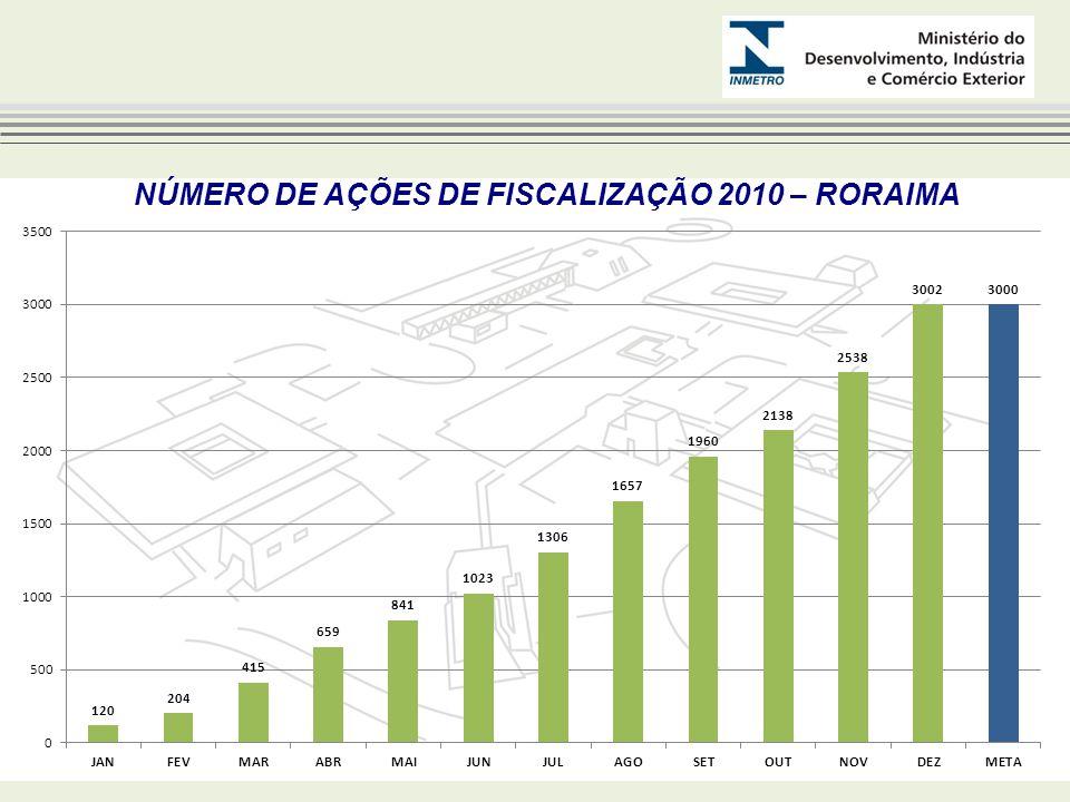 NÚMERO DE AÇÕES DE FISCALIZAÇÃO 2010 – RORAIMA
