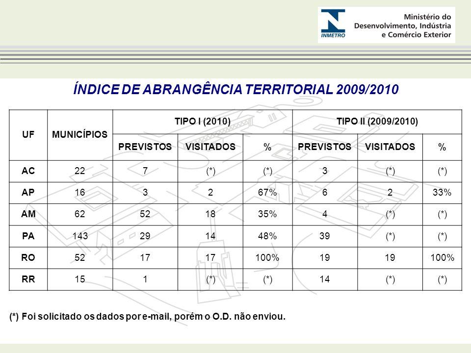 UFMUNICÍPIOS TIPO I (2010)TIPO II (2009/2010) PREVISTOSVISITADOS%PREVISTOSVISITADOS% AC227(*) 3 AP163267%6233% AM62521835%4(*) PA143291448%39(*) RO521