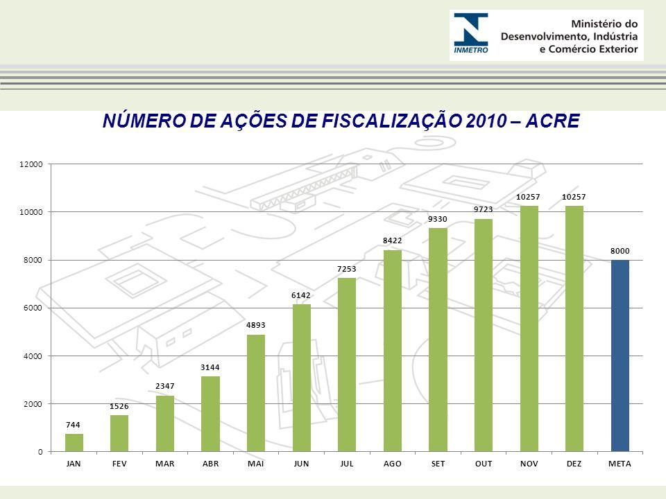 NÚMERO DE AÇÕES DE FISCALIZAÇÃO 2010 – ACRE