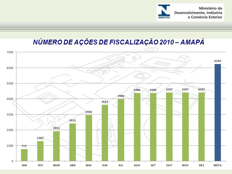 NÚMERO DE AÇÕES DE FISCALIZAÇÃO 2010 – AMAPÁ