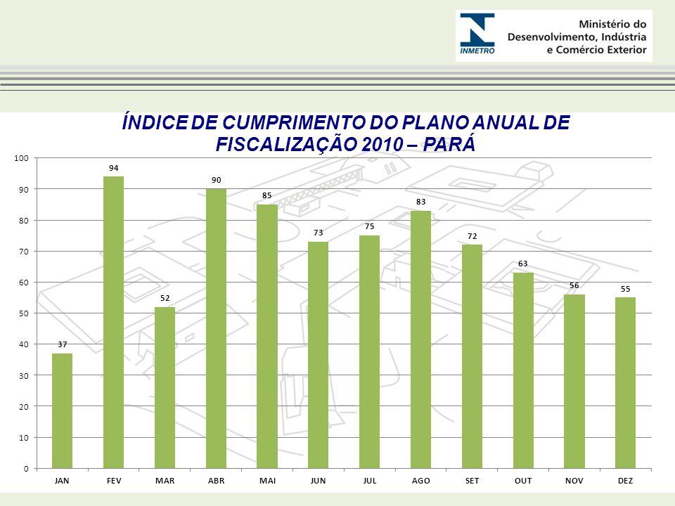 NÃO CONFORMIDADES POR ESTADO * Em 2010 os Estados PA e RR ainda não enviaram nenhuma resposta Ano 2010 Estado Qtd de NCs evidenciadas Qtd de NCs FECHADAS Qtd de NCs em ABERTO % de NCs fechadas NCs em aberto por Tópico AC330100% - AP2020% RH e Infraestrutura AM32167% Infraestrutura PA5050% Infraestrutura, Plano Anual de Fisc, Verificação Inicial e Manut, Desempenho da Fiscaliz RO6060% Estrutura Organiz., RH, Infraestrutura e Verif Inicial e Manut RR100 0% Plano Anual de Fisc, Infraestrutura, Verif Inicial e Manut., Desempenho da Fiscalização Ano 2009 Estado Qtd de NCs evidenciadas Qtd de NCs FECHADAS Qtd de NCs em ABERTO % de NCs fechadas NCs em aberto por Tópico AC220100%- AP5050% Infraestrutura, Plano Anual da Fiscaliz, Documentação e Desempenho da Fiscaliz AM73443% RH, Infraestrutura, Verificação Inicial e Manut, Desempenho Fiscaliz PA4040% Infraestrutura, Plano Anual da Fiscaliz, Verif Inicial e Manut, Reclamações/Denúncias RO6060% RH, Infraestrutura, Plano Anual de Fiscaliz RR8080% RH, Infraestrutura, Plano Anual de Fiscaliz, Desempenho da Fiscaliz