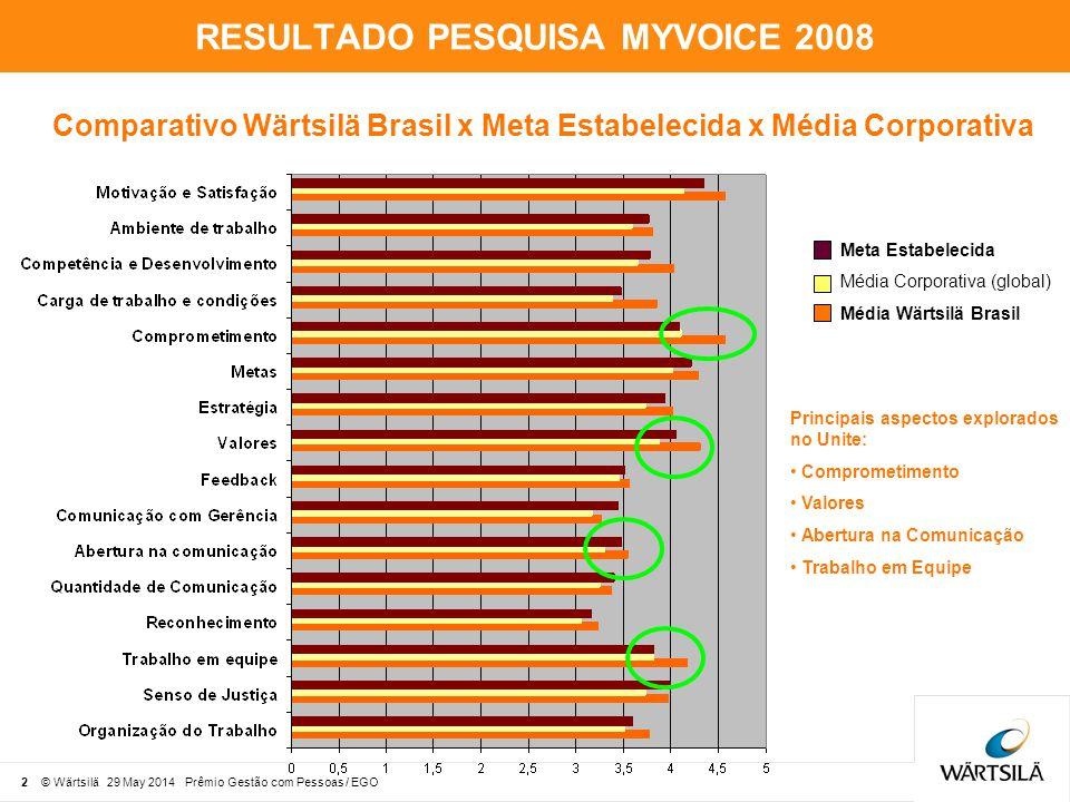 3 © Wärtsilä 29 May 2014 Prêmio Gestão com Pessoas / EGO RESULTADO PESQUISA MYVOICE 2008 2006 2007 2008 Comparativo Resultado da Wärtsilä Brasil 2006 x 2007 x 2008 Número/porcentagem de respostas 2006: 77 (33%) 2007: 220 (68,3%) 2008: 330 (77%)