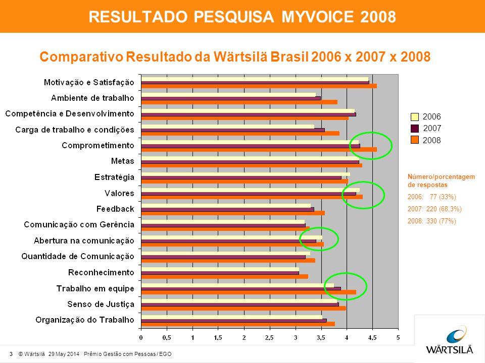 4 © Wärtsilä 29 May 2014 Prêmio Gestão com Pessoas / EGO RESULTADO PESQUISA MYVOICE 2008/2007/2006 O resultado da pesquisa de 2006 não é considerado válido, pois apenas 33% dos colaboradores a responderam, em sua maioria da área administrativa.