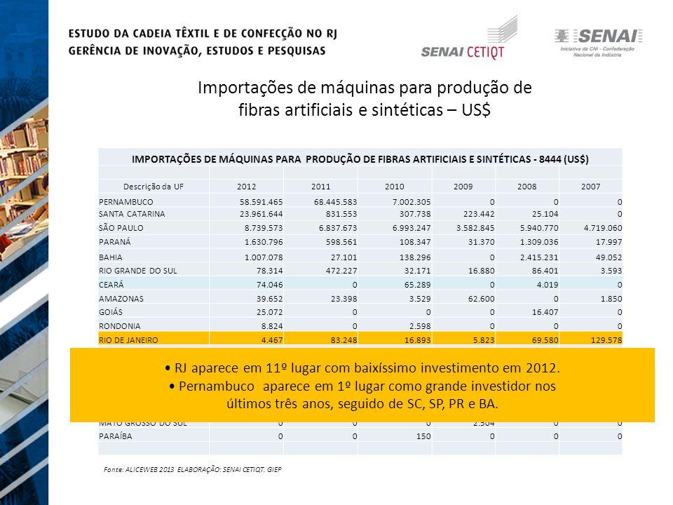 Importações de máquinas para produção de fibras artificiais e sintéticas – US$ IMPORTAÇÕES DE MÁQUINAS PARA PRODUÇÃO DE FIBRAS ARTIFICIAIS E SINTÉTICAS - 8444 (US$) Descrição da UF201220112010200920082007 PERNAMBUCO58.591.46568.445.5837.002.305000 SANTA CATARINA23.961.644831.553307.738223.44225.1040 SÃO PAULO8.739.5736.837.6736.993.2473.582.8455.940.7704.719.060 PARANÁ1.630.796598.561108.34731.3701.309.03617.997 BAHIA1.007.07827.101138.29602.415.23149.052 RIO GRANDE DO SUL78.314472.22732.17116.88086.4013.593 CEARÁ74.046065.28904.0190 AMAZONAS39.65223.3983.52962.60001.850 GOIÁS25.07200016.4070 RONDONIA8.82402.598000 RIO DE JANEIRO4.46783.24816.8935.82369.580129.578 MINAS GERAIS01.321.458568.20901.390.1034.234.712 RIO GRANDE DO NORTE082.3720000 ESPIRITO SANTO011.992010.4005.774.6090 PARAÍBA00150000 ALAGOAS00098.7881590 MATO GROSSO DO SUL0002.50400 PARAÍBA00150000 Fonte: ALICEWEB 2013 ELABORAÇÃO: SENAI CETIQT.