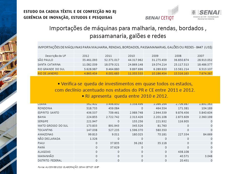 Importações de máquinas para malharia, rendas, bordados, passamanaria, galões e redes IMPORTAÇÕES DE MÁQUINAS PARA MALHARIA, RENDAS, BORDADOS, PASSAMANARIAS, GALÕES OU REDES - 8447 (US$) Descrição da UF201220112010200920082007 SÃO PAULO35.461.09352.371.01744.317.96231.275.45936.850.87428.913.052 SANTA CATARINA11.082.03918.079.32124.869.14819.074.21425.117.51318.486.577 RIO GRANDE DO SUL5.628.9879.464.8809.897.6966.289.63013.561.2146.513.107 RIO DE JANEIRO4.865.4546.001.68311.355.53310.186.45415.516.1637.674.387 MINAS GERAIS3.076.5254.034.2133.362.4331.805.5764.119.6741.550.398 PERNAMBUCO2.252.7883.332.8843.443.137435.944688.2981.029.361 PARANÁ1.138.2242.935.9821.258.9791.158.0963.120.7881.199.823 GOIÁS1.071.7971.356.8561.571.3311.275.7171.017.1142.280 PARAÍBA855.1611.437.533683.59351.685144.593364.080 RIO GRANDE DO NORTE739.22494.166338.0540297.4662.571.458 CEARÁ562.4023.498.8503.358.4961.086.1642.706.9871.891.363 RONDONIA518.733459.0840464.554171.381104.189 ESPIRITO SANTO436.537709.4612.989.7482.944.3399.876.4565.840.604 BAHIA224.8552.722.7422.313.4262.201.1082.873.6092.360.199 SERGIPE221.9470155.256221.932116.9050 MATO GROSSO DO SUL173.833891.943345.52681.76000 TOCANTINS147.038527.2351.596.370580.35000 AMAZONAS99.8139.011180.02570.181227.33484.669 NÃO DECLARADA1.32600000 PIAUI037.83536.26235.11800 PARÁ037.6290000 ALAGOAS0000438.1080 MARANHÃO000040.5713.048 DISTRITO FEDERAL000020.4510 Fonte: ALICEWEB 2013 ELABORAÇÃO: SENAI CETIQT.