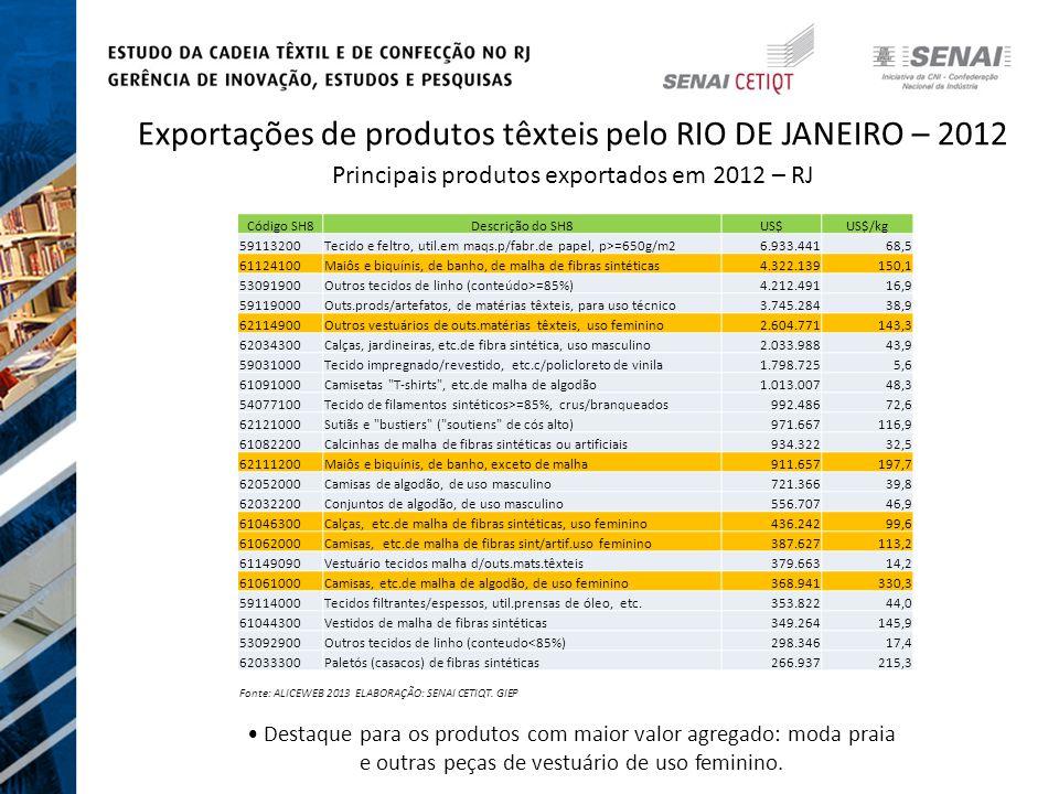 Exportações de produtos têxteis pelo RIO DE JANEIRO – 2012 Principais produtos exportados em 2012 – RJ Fonte: ALICEWEB 2013 ELABORAÇÃO: SENAI CETIQT.