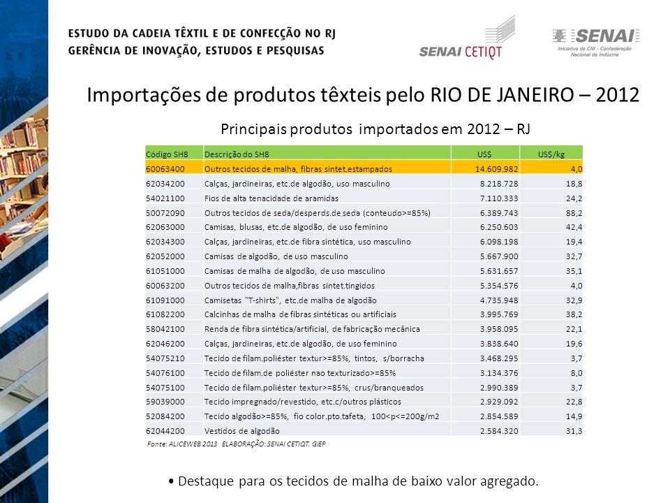 Importações de produtos têxteis pelo RIO DE JANEIRO – 2012 Principais produtos importados em 2012 – RJ Fonte: ALICEWEB 2013 ELABORAÇÃO: SENAI CETIQT.