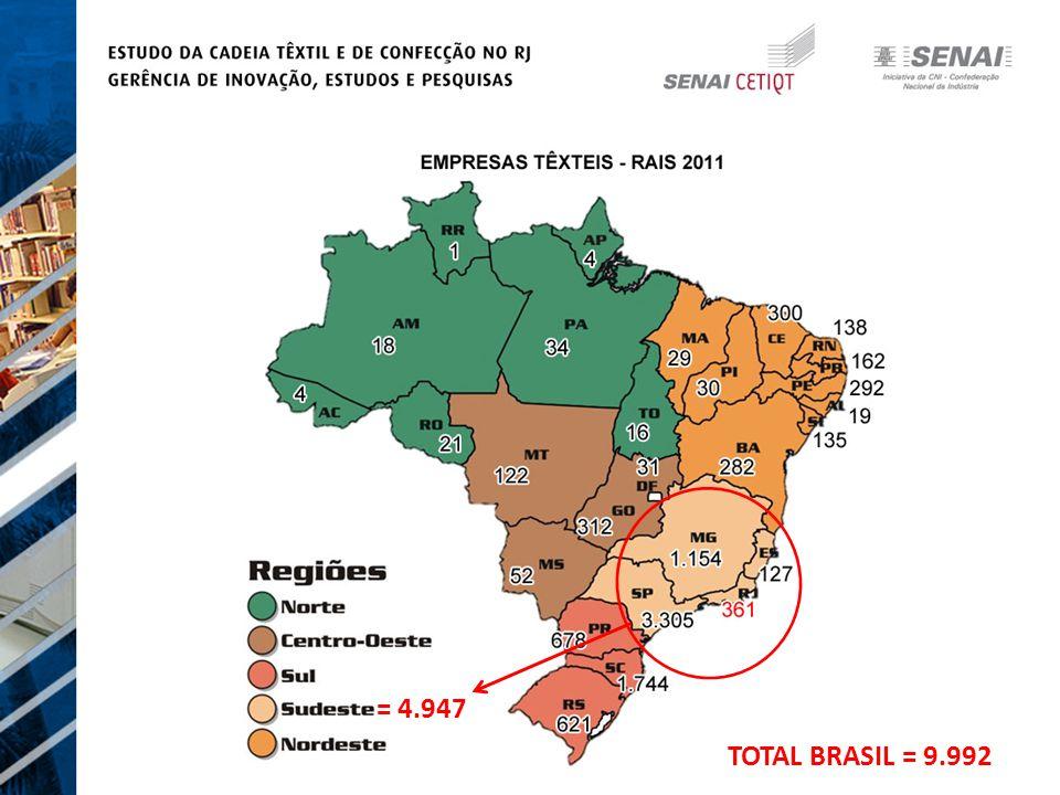 = 25.582 TOTAL BRASIL = 51.625