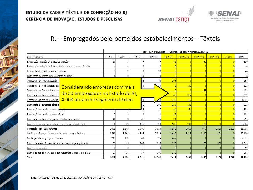 Fonte: RAIS 2012 – Dados 31-12-2011.ELABORAÇÃO: SENAI CETIQT.