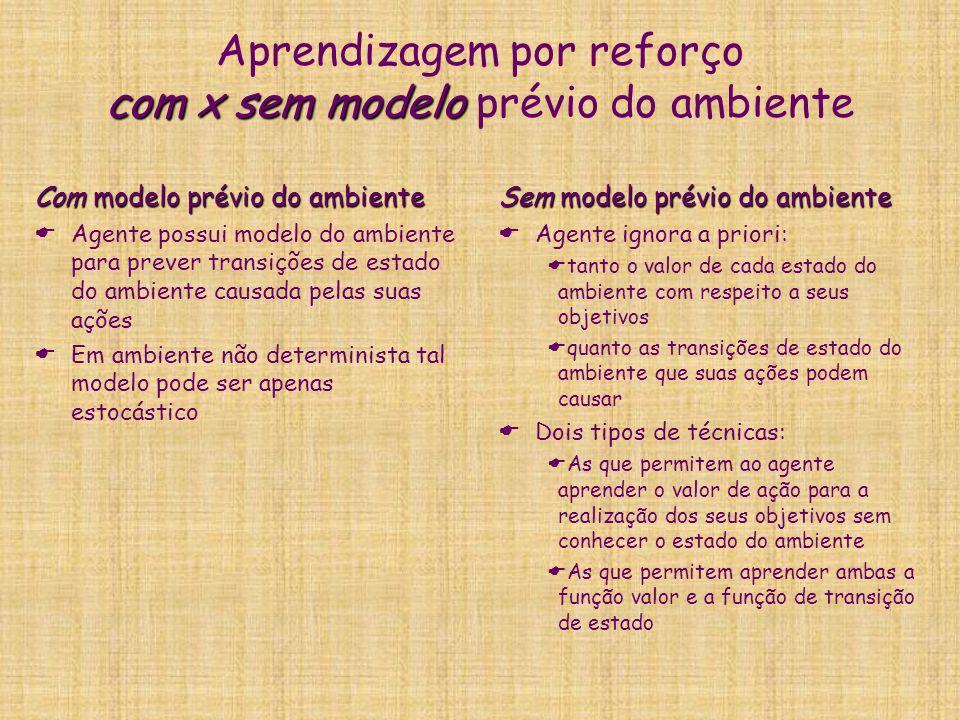 com x sem modelo Aprendizagem por reforço com x sem modelo prévio do ambiente Com modelo prévio do ambiente Agente possui modelo do ambiente para prev