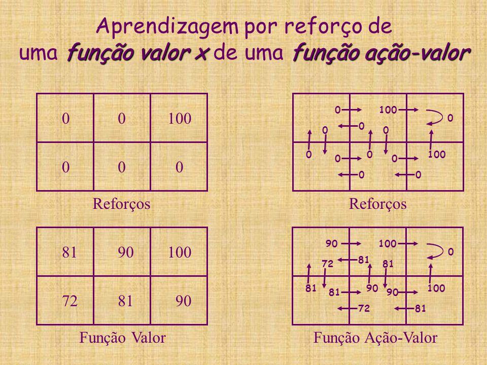 função valor xfunção ação-valor Aprendizagem por reforço de uma função valor x de uma função ação-valor 0 000 0100 Reforços 0 0 0 0 0 0 0 0 100 0 0 0