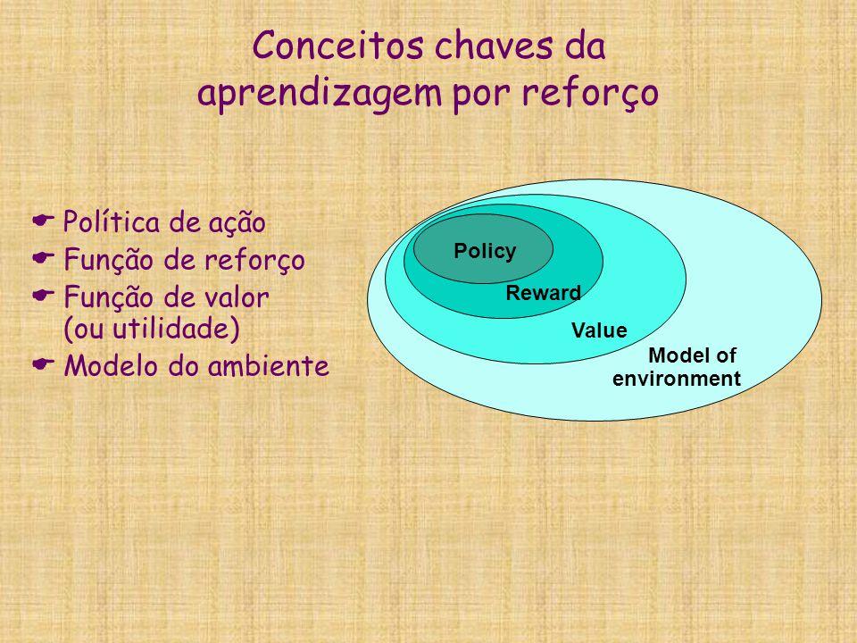 Conceitos chaves da aprendizagem por reforço Política de ação Função de reforço Função de valor (ou utilidade) Modelo do ambiente Policy Reward Value
