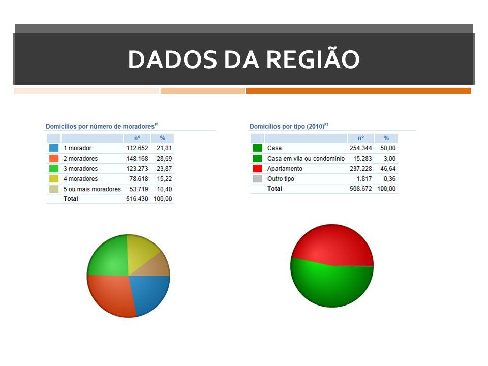 DADOS DA REGIÃO