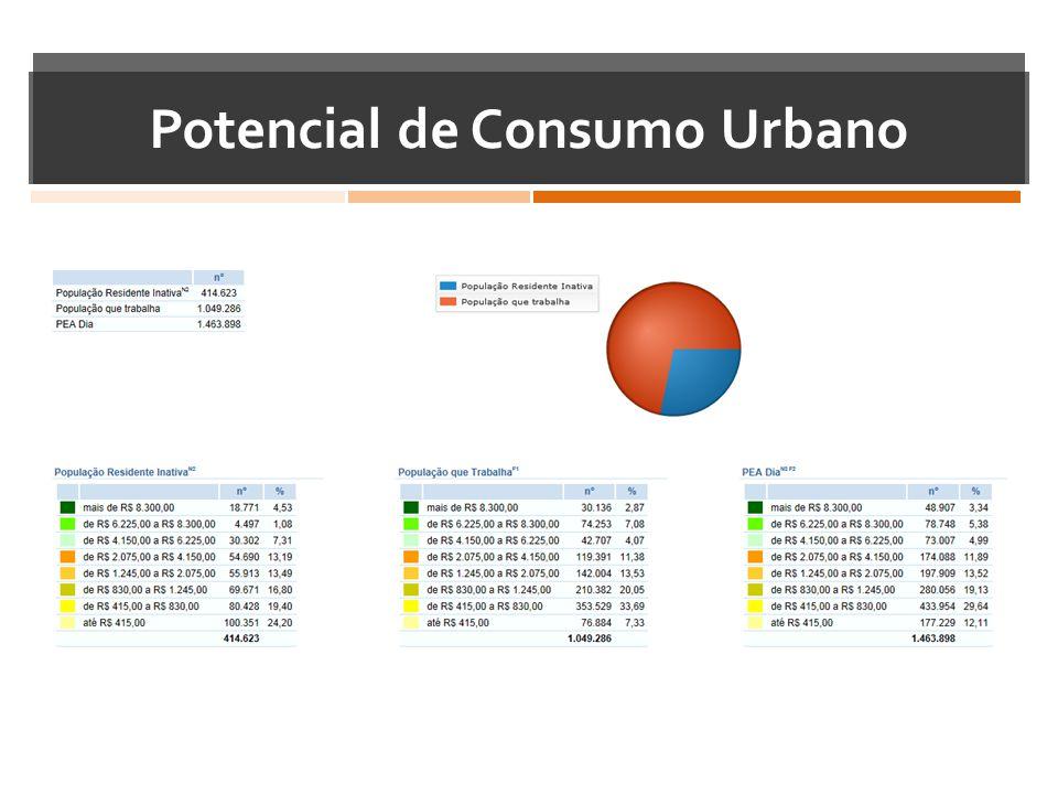 Potencial de Consumo Urbano