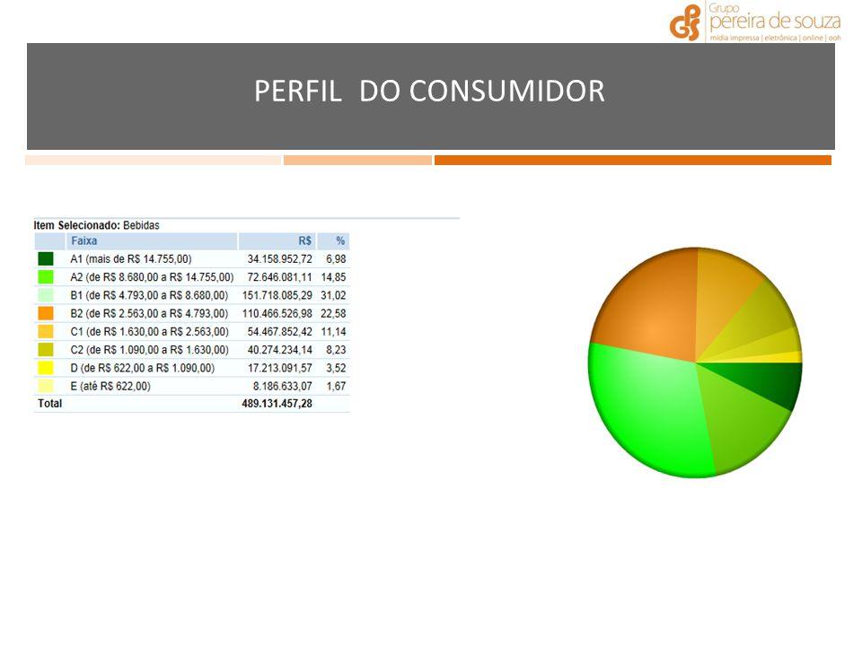 PERFIL DO CONSUMIDOR