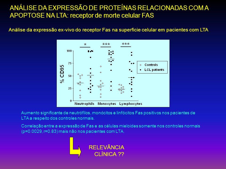 Análise da expressão ex-vivo do receptor Fas na superficie celular em pacientes com LTA Aumento significante de neutrófilos, monócitos e linfócitos Fa