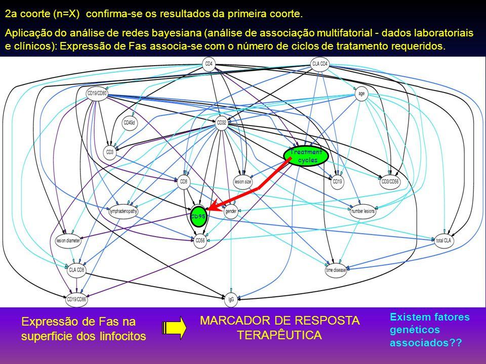 2a coorte (n=X) confirma-se os resultados da primeira coorte. Aplicação do análise de redes bayesiana (análise de associação multifatorial - dados lab