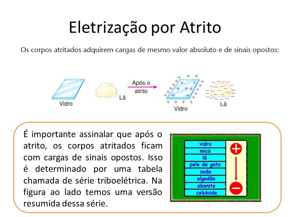 Eletrização por Atrito É importante assinalar que após o atrito, os corpos atritados ficam com cargas de sinais opostos. Isso é determinado por uma ta