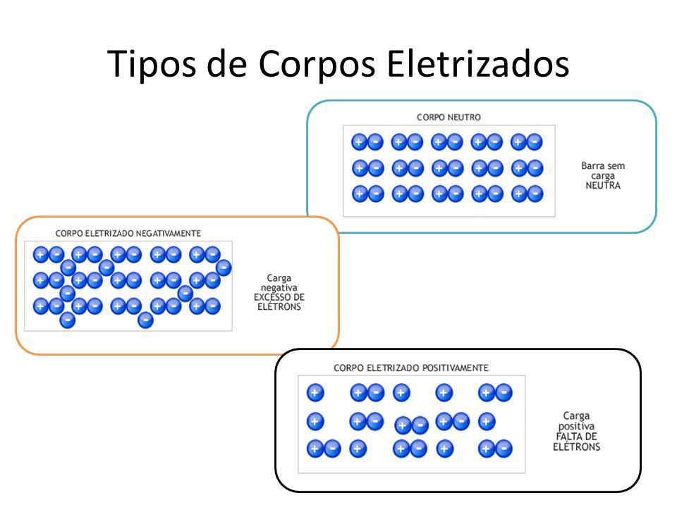 Tipos de Corpos Eletrizados