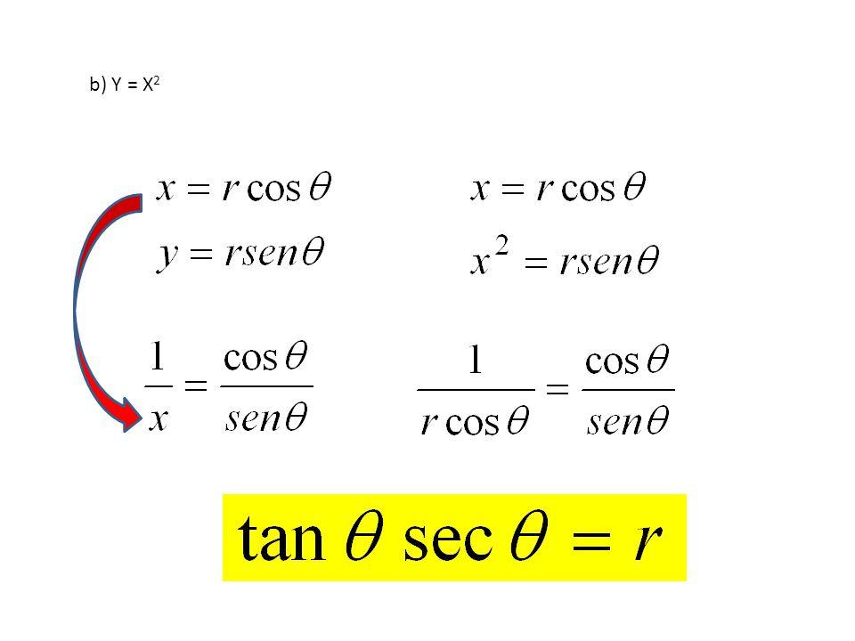 b) Y = X 2
