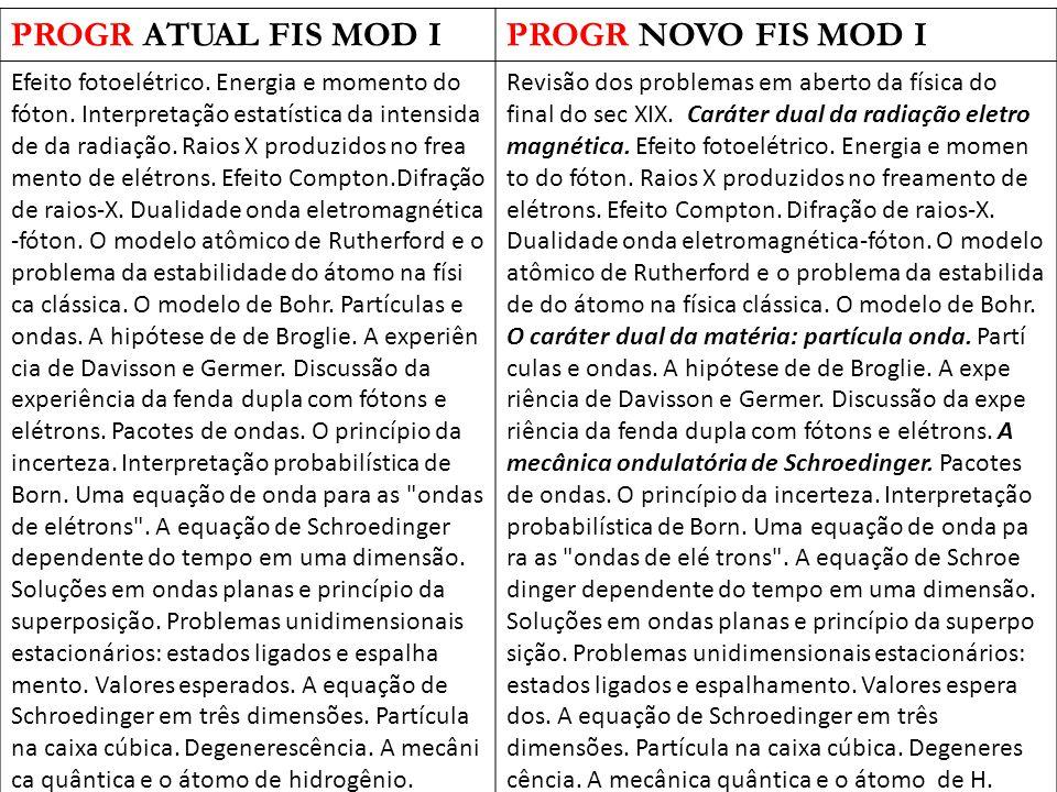 PROGR ATUAL FIS MOD IPROGR NOVO FIS MOD I Efeito fotoelétrico.