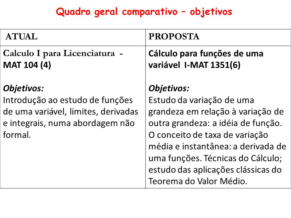 ATUALPROPOSTA Calculo I para Licenciatura - MAT 104 (4) Objetivos: Introdução ao estudo de funções de uma variável, limites, derivadas e integrais, numa abordagem não formal.