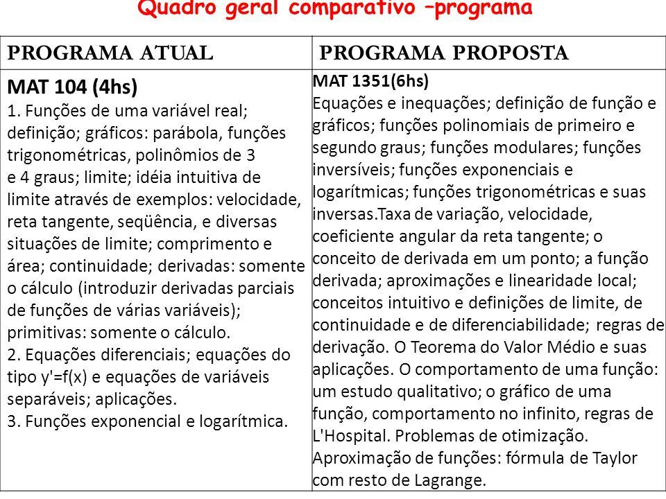 PROGRAMA ATUALPROGRAMA PROPOSTA MAT 104 (4hs) 1.