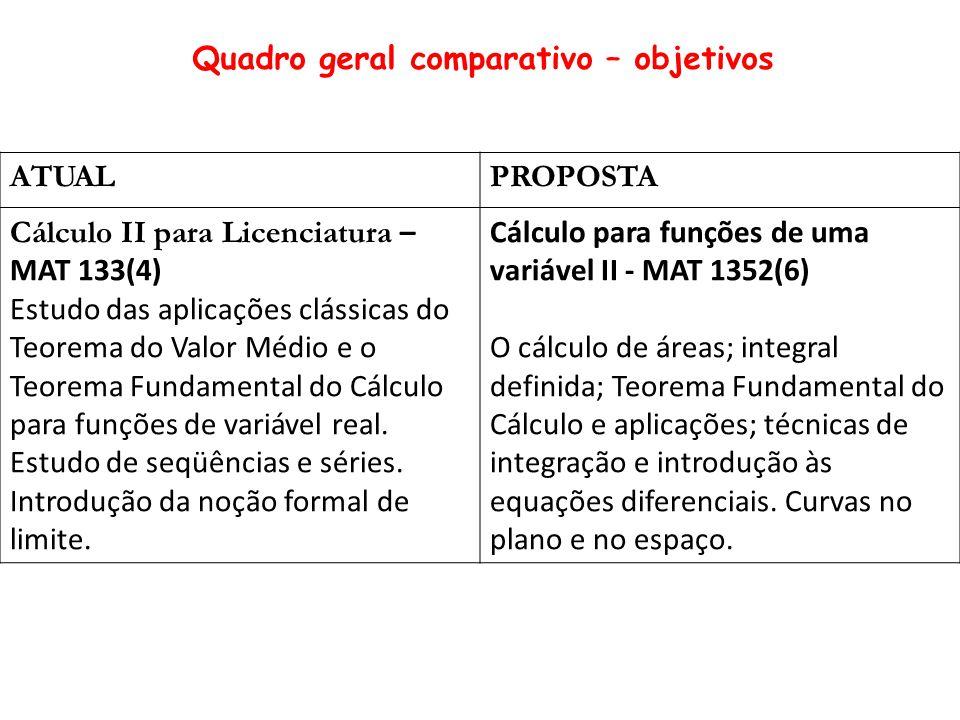 ATUALPROPOSTA Cálculo II para Licenciatura – MAT 133(4) Estudo das aplicações clássicas do Teorema do Valor Médio e o Teorema Fundamental do Cálculo para funções de variável real.