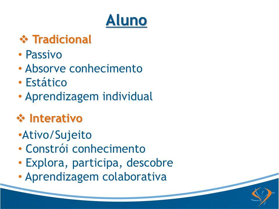 Aluno Passivo Absorve conhecimento Estático Aprendizagem individual Tradicional Tradicional Ativo/Sujeito Constrói conhecimento Explora, participa, de