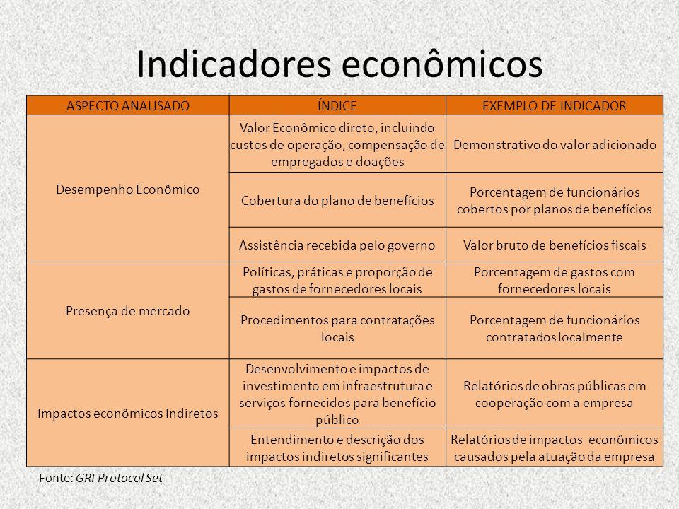 Indicadores econômicos Fonte: GRI Protocol Set ASPECTO ANALISADOÍNDICEEXEMPLO DE INDICADOR Desempenho Econômico Valor Econômico direto, incluindo cust