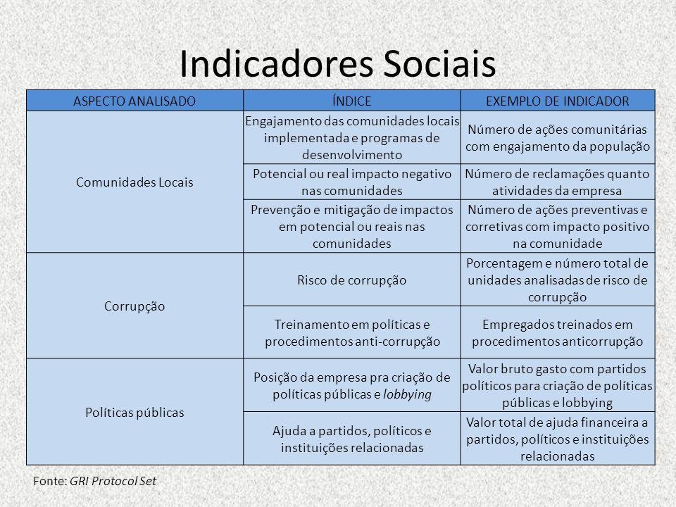 Indicadores Sociais Fonte: GRI Protocol Set ASPECTO ANALISADOÍNDICEEXEMPLO DE INDICADOR Comunidades Locais Engajamento das comunidades locais implemen
