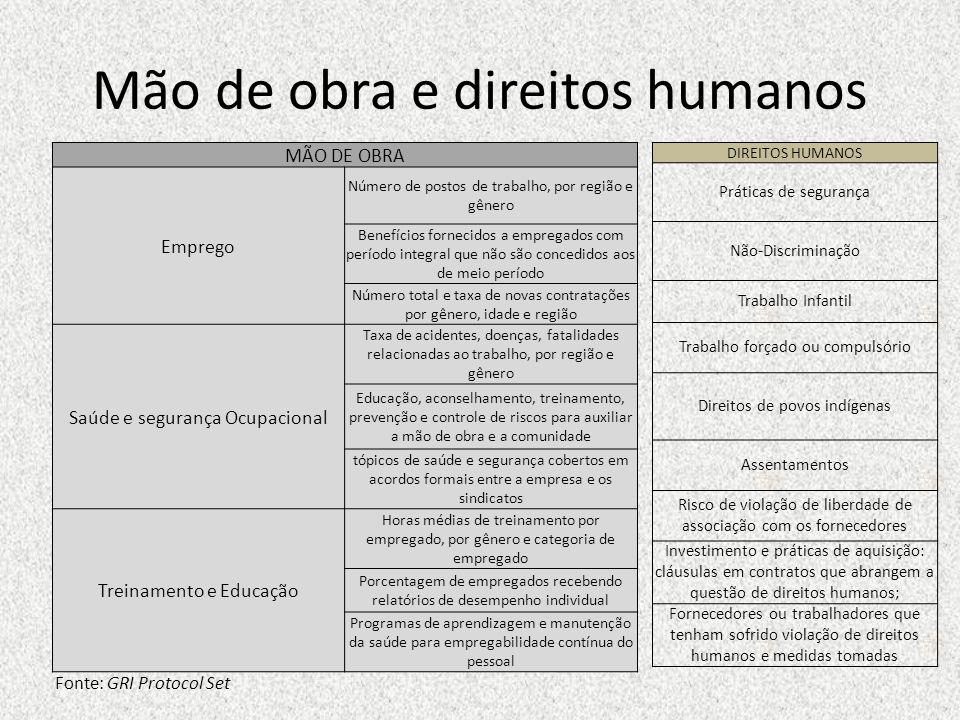 Mão de obra e direitos humanos MÃO DE OBRA Emprego Número de postos de trabalho, por região e gênero Benefícios fornecidos a empregados com período in