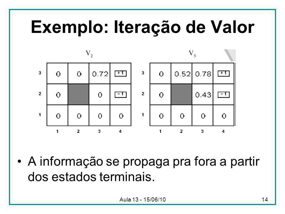 Aula 13 - 15/06/1014 Exemplo: Iteração de Valor A informação se propaga pra fora a partir dos estados terminais.