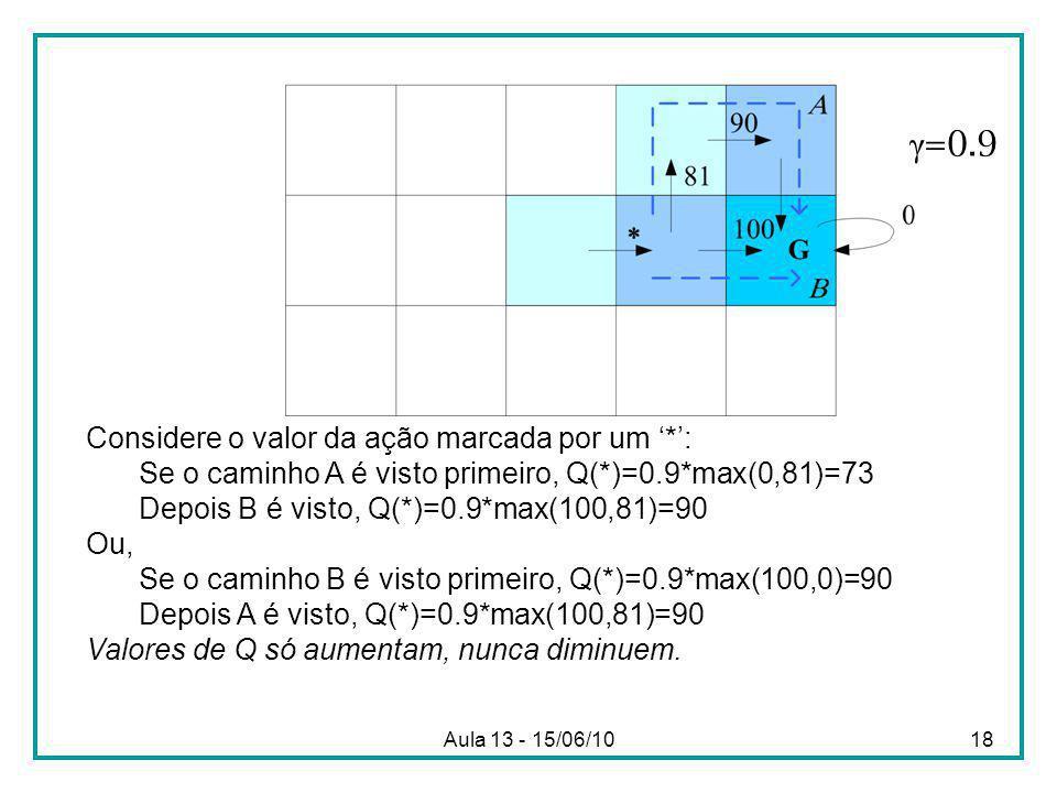 Aula 13 - 15/06/1018 Considere o valor da ação marcada por um *: Se o caminho A é visto primeiro, Q(*)=0.9*max(0,81)=73 Depois B é visto, Q(*)=0.9*max(100,81)=90 Ou, Se o caminho B é visto primeiro, Q(*)=0.9*max(100,0)=90 Depois A é visto, Q(*)=0.9*max(100,81)=90 Valores de Q só aumentam, nunca diminuem.