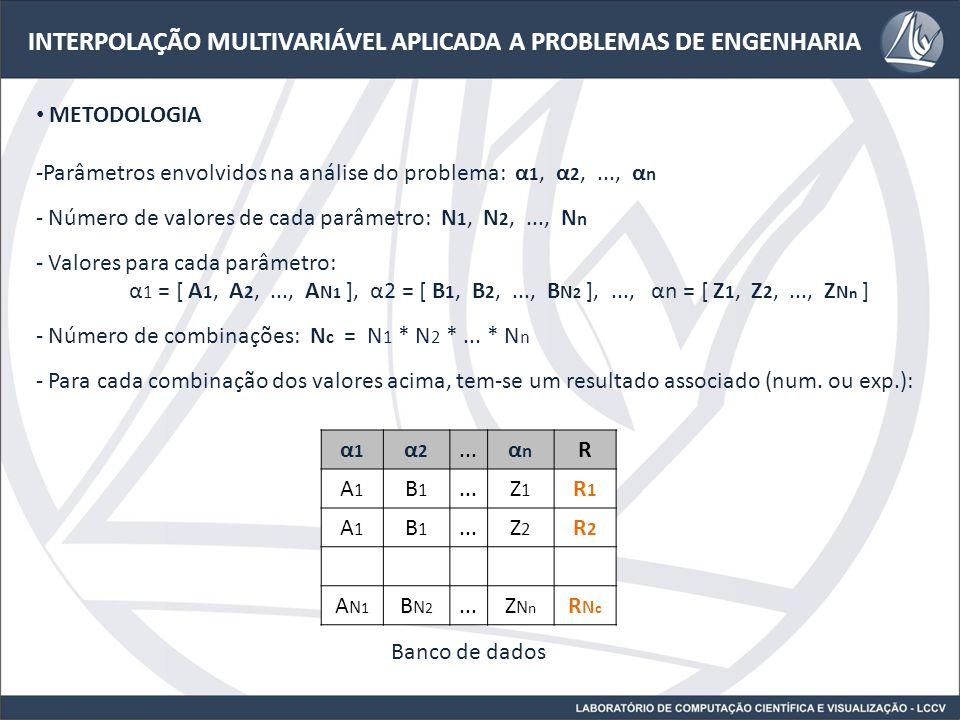 INTERPOLAÇÃO MULTIVARIÁVEL APLICADA A PROBLEMAS DE ENGENHARIA METODOLOGIA - Deseja-se obter o resultado do problema para o caso: α 1 = A*, α 2 = B*,..., α n = Z* onde A*, B*,..., Z* são valores intermediários não simulados.