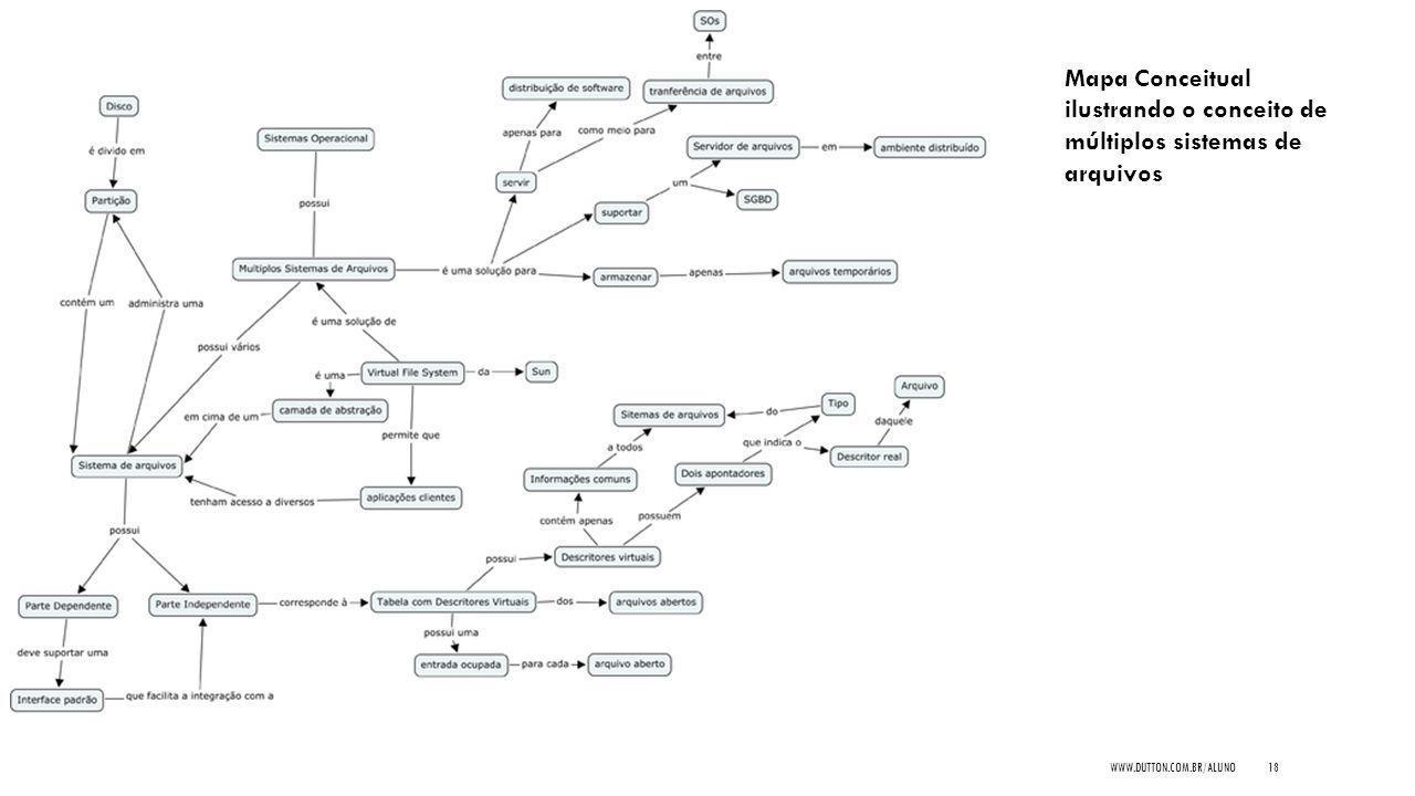 Mapa Conceitual ilustrando o conceito de múltiplos sistemas de arquivos WWW.DUTTON.COM.BR/ALUNO18