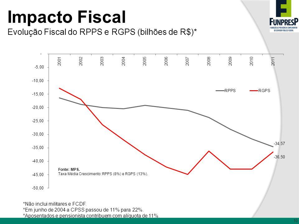 10 Impacto Fiscal Evolução Fiscal do RPPS e RGPS (bilhões de R$)* *Não inclui militares e FCDF. *Em junho de 2004 a CPSS passou de 11% para 22%. *Apos