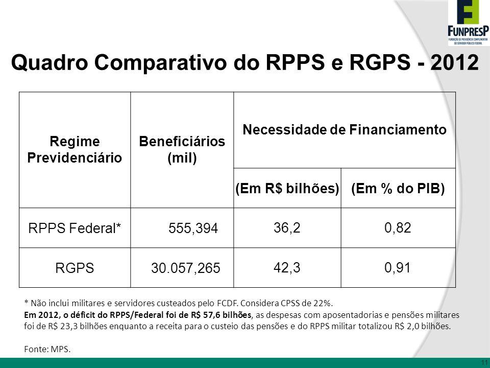 11 Quadro Comparativo do RPPS e RGPS - 2012 Regime Previdenciário Beneficiários (mil) Necessidade de Financiamento (Em R$ bilhões)(Em % do PIB) RPPS F