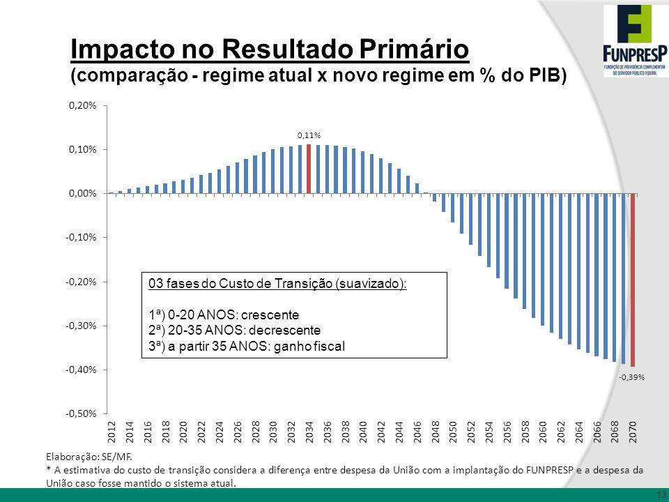 13 Impacto no Resultado Primário (comparação - regime atual x novo regime em % do PIB) Elaboração: SE/MF. * A estimativa do custo de transição conside