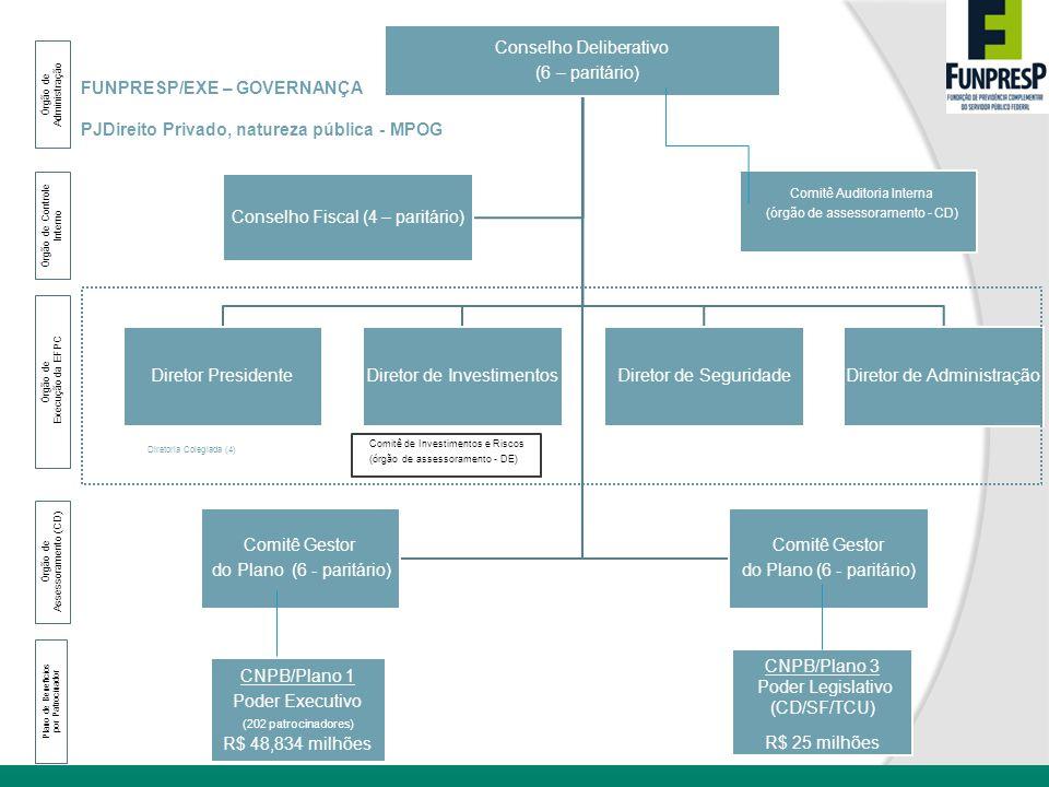 Conselho Deliberativo (6 – paritário) Diretor PresidenteDiretor de InvestimentosDiretor de SeguridadeDiretor de Administração Conselho Fiscal (4 – par