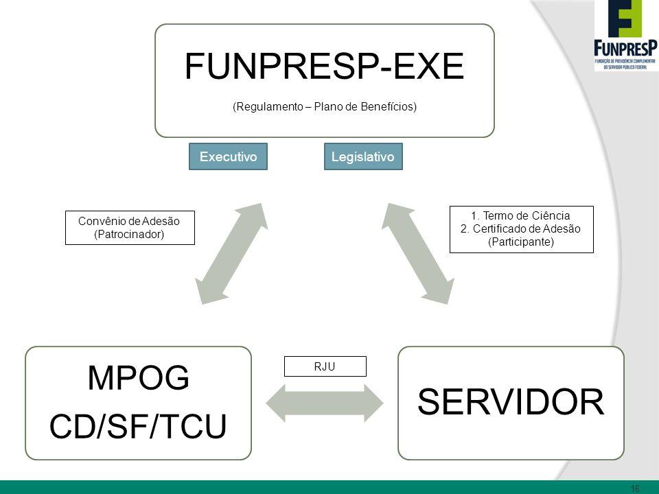 16 FUNPRESP-EXE (Regulamento – Plano de Benefícios) SERVIDOR MPOG CD/SF/TCU Convênio de Adesão (Patrocinador) RJU 1. Termo de Ciência 2. Certificado d