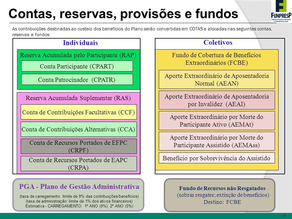 24 Contas, reservas, provisões e fundos Reserva Acumulada pelo Participante (RAP) Conta Participante (CPART) Conta Patrocinador (CPATR) Reserva Acumul