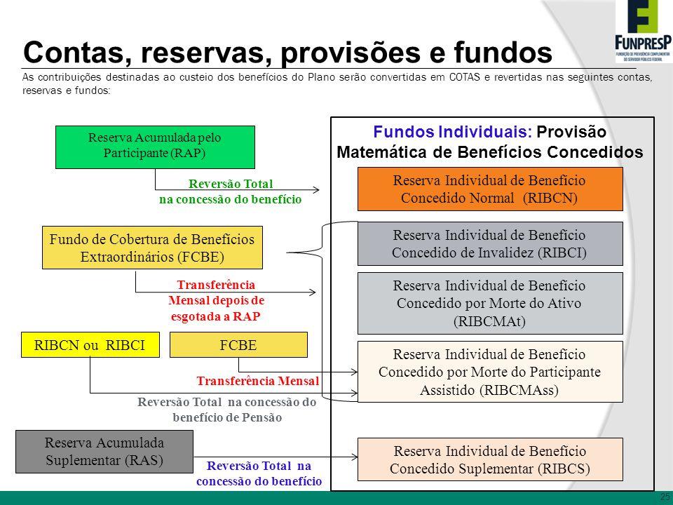 25 Contas, reservas, provisões e fundos Fundos Individuais: Provisão Matemática de Benefícios Concedidos Reserva Individual de Benefício Concedido Nor