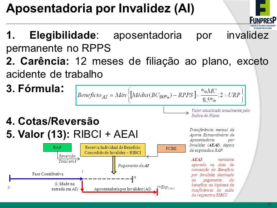 29 Aposentadoria por Invalidez (AI) 1.