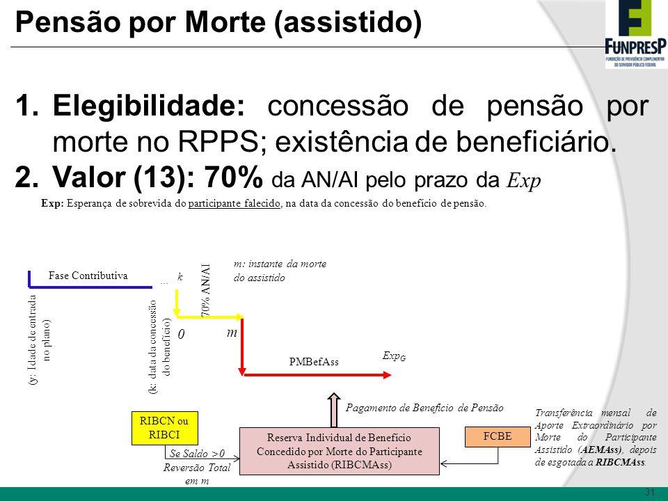 31 Pensão por Morte (assistido) 1.Elegibilidade: concessão de pensão por morte no RPPS; existência de beneficiário. 2.Valor (13): 70% da AN/AI pelo pr