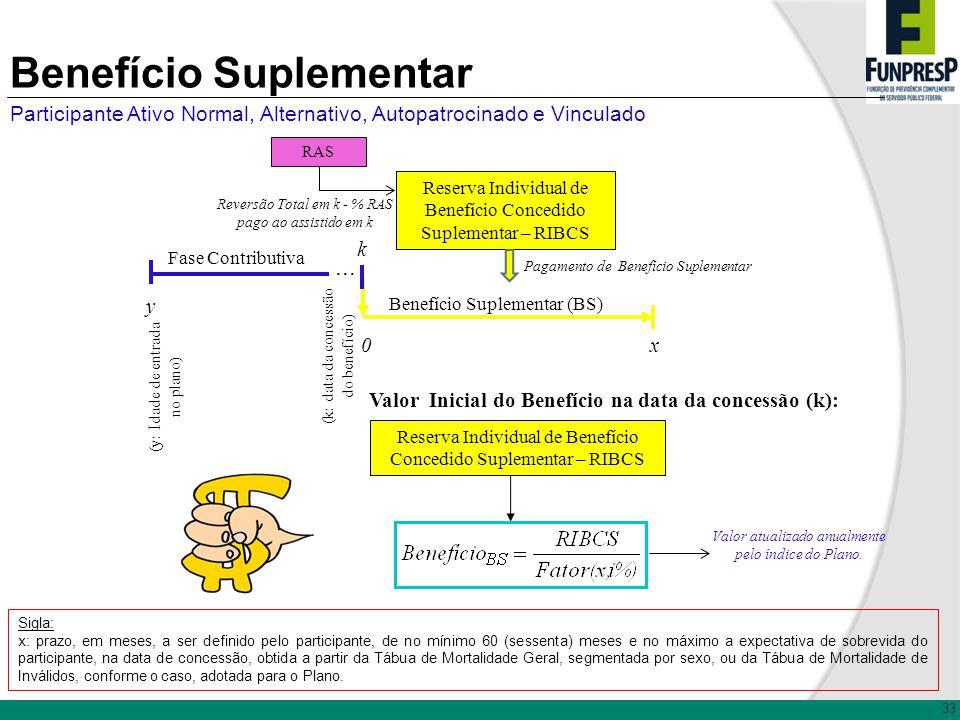 Participante Ativo Normal, Alternativo, Autopatrocinado e Vinculado Sigla: x: prazo, em meses, a ser definido pelo participante, de no mínimo 60 (sess